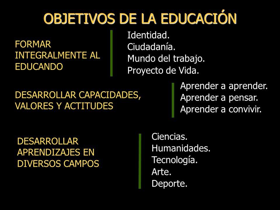 OBJETIVOS DE LA EDUCACIÓN DESARROLLAR APRENDIZAJES EN DIVERSOS CAMPOS DESARROLLAR CAPACIDADES, VALORES Y ACTITUDES Identidad.