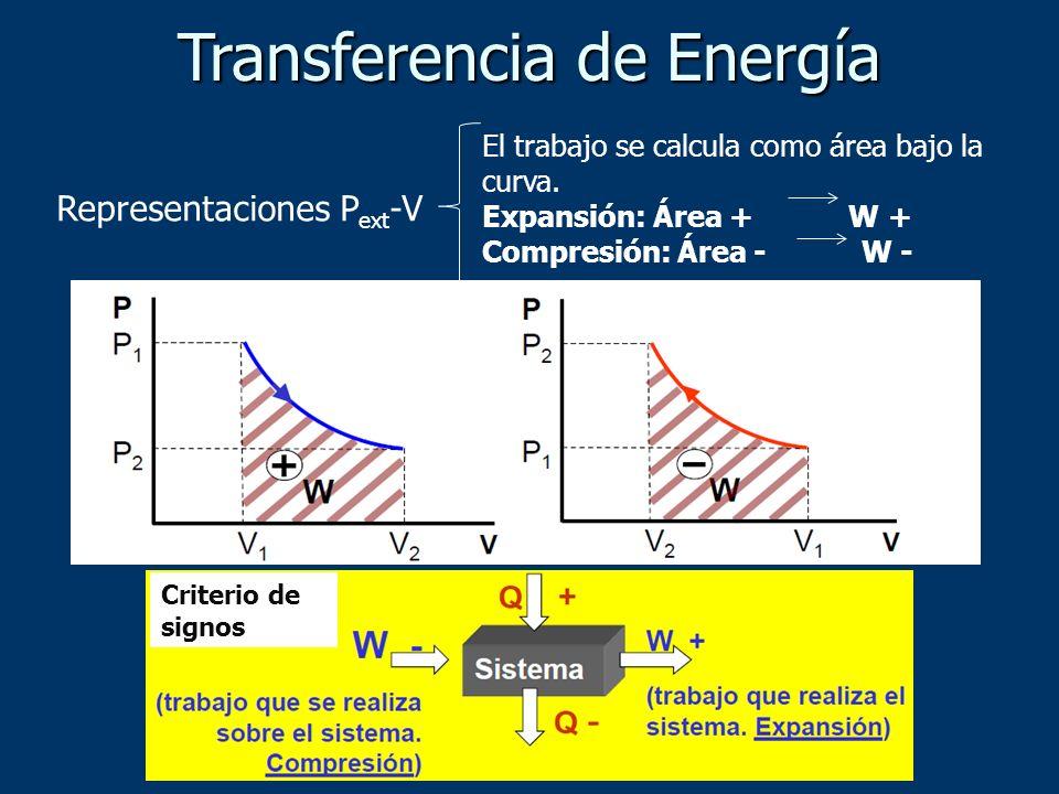Representaciones P ext -V El trabajo se calcula como área bajo la curva. Expansión: Área + W + Compresión: Área - W - Criterio de signos
