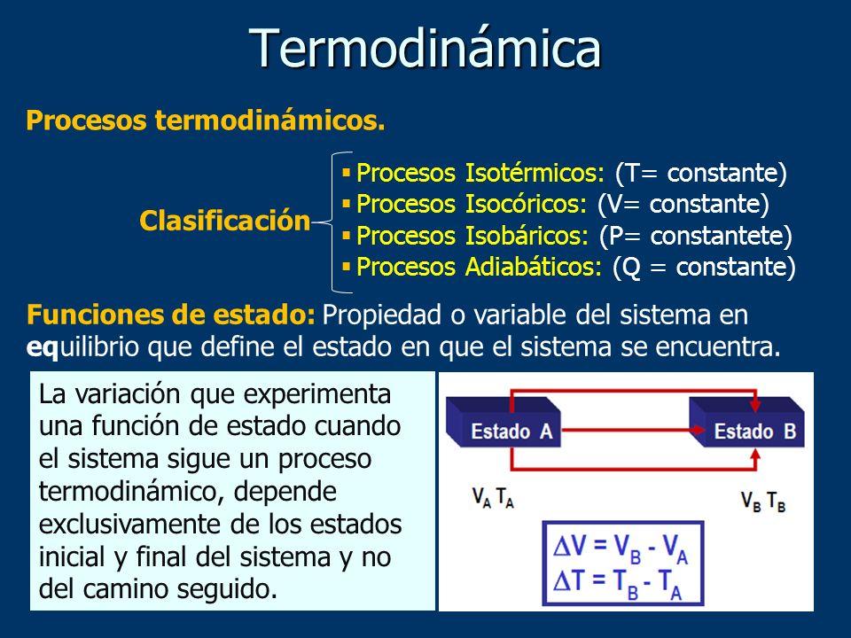 Termodinámica Procesos Isotérmicos: (T= constante) Procesos Isocóricos: (V= constante) Procesos Isobáricos: (P= constantete) Procesos Adiabáticos: (Q