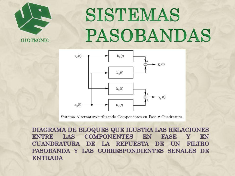 EL PROCEDIMIENTO PARA EEVALUAR LA REPUESTA DE UN SISTEMA PASOBANDAS ANTE UNA SEÑAL PASOBANDAS DE ENTRADAS ES EL SIGUIENTE LA SEÑAL PASOBANDA DE ENTRAD X(t) SE SUSTITUYE POR SU ENVOLVENTE COMPLEJA X(t), LA CUAL SE RELACIONA CON X(t) MEDIANTE LA SEÑAL PASOBANDA DE ENTRAD X(t) SE SUSTITUYE POR SU ENVOLVENTE COMPLEJA X(t), LA CUAL SE RELACIONA CON X(t) MEDIANTE X(t) = Re[X(t)exp(j2πfc t)] EL SISTEMA PASOBANDA, CON RESPUETA DE IMPULSO h(t), SE SUSTITUYE POR UN ANALOGICO PASOBANDA, EL CUAL SE CARACTERIZA POR UNA RESPUESTA AL IMPULSO COMPLEJA h(t) RELACIONADA CON h(t) POR MEDIO DE EL SISTEMA PASOBANDA, CON RESPUETA DE IMPULSO h(t), SE SUSTITUYE POR UN ANALOGICO PASOBANDA, EL CUAL SE CARACTERIZA POR UNA RESPUESTA AL IMPULSO COMPLEJA h(t) RELACIONADA CON h(t) POR MEDIO DE H(t)=Re[h(t)exp(j2πfc t)]