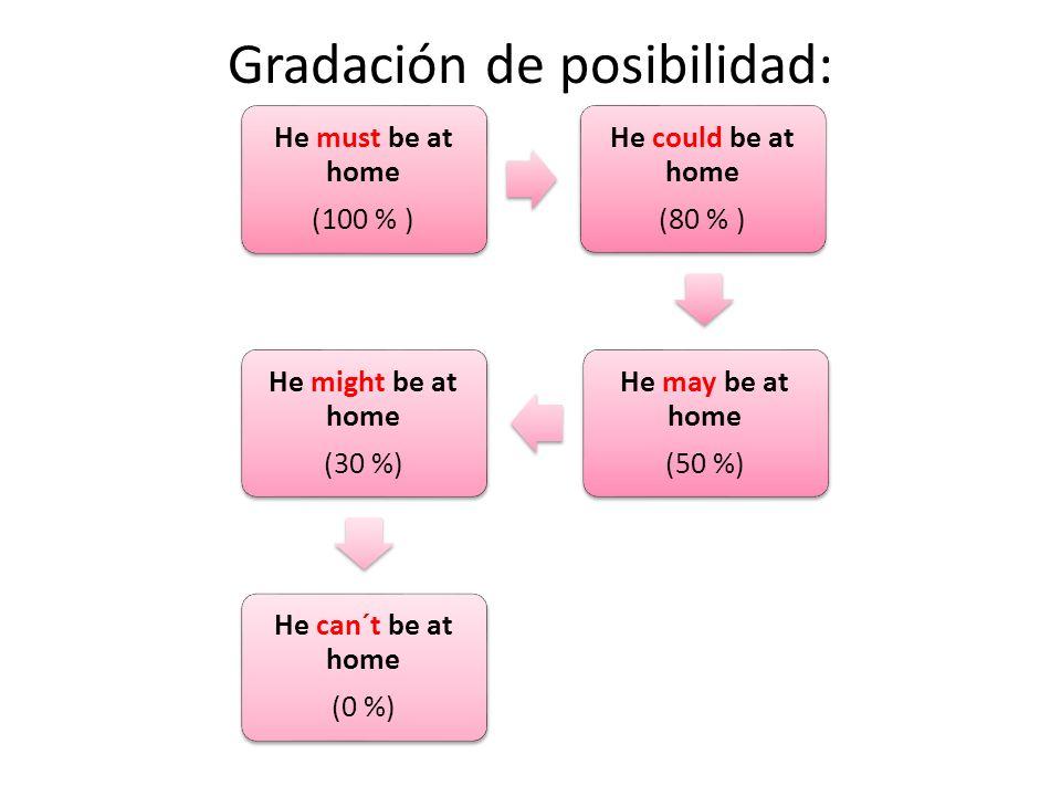 Gradación de posibilidad: He must be at home (100 % ) He could be at home (80 % ) He may be at home (50 %) He might be at home (30 %) He can´t be at home (0 %)