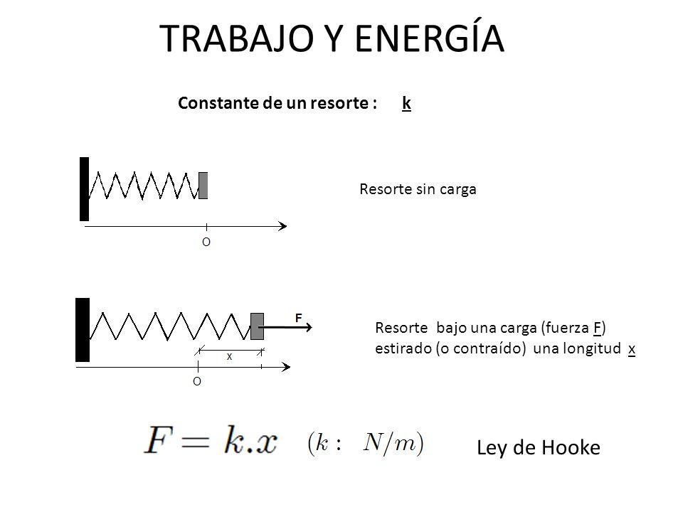 TRABAJO Y ENERGÍA Constante de un resorte : k Resorte sin carga Resorte bajo una carga (fuerza F) estirado (o contraído) una longitud x Ley de Hooke