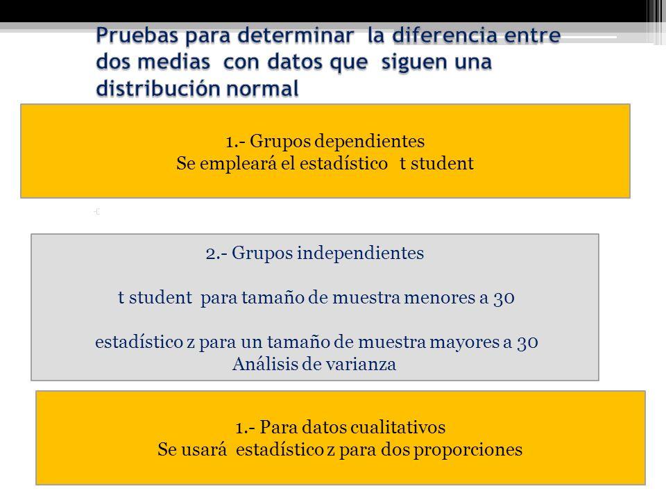 2.- Grupos independientes t student para tamaño de muestra menores a 30 estadístico z para un tamaño de muestra mayores a 30 Análisis de varianza 1.-