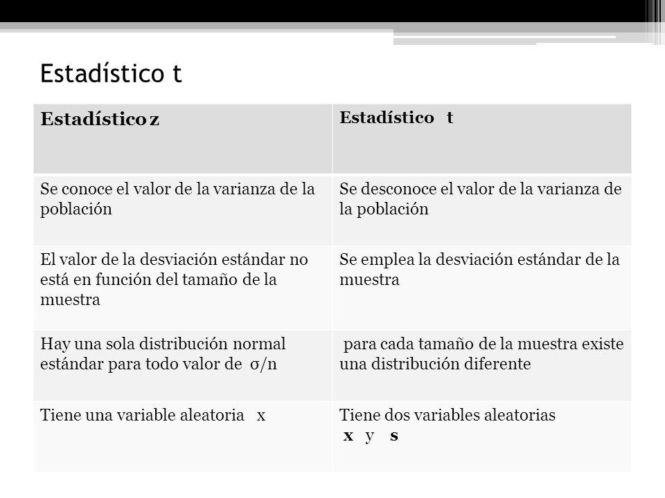 Distribución t Se considera que la distribución t tiene una mayor variabilidad que la distribución z debido a que en su análisis de datos se emplea la desviación estándar de la muestra y no la de la población ( en ésta encontramos una menor variabilidad en los datos) El estadístico t, tiene dos variables aleatorias que son la media muestral y la desviación típica de la muestra que son independientes entre sí.