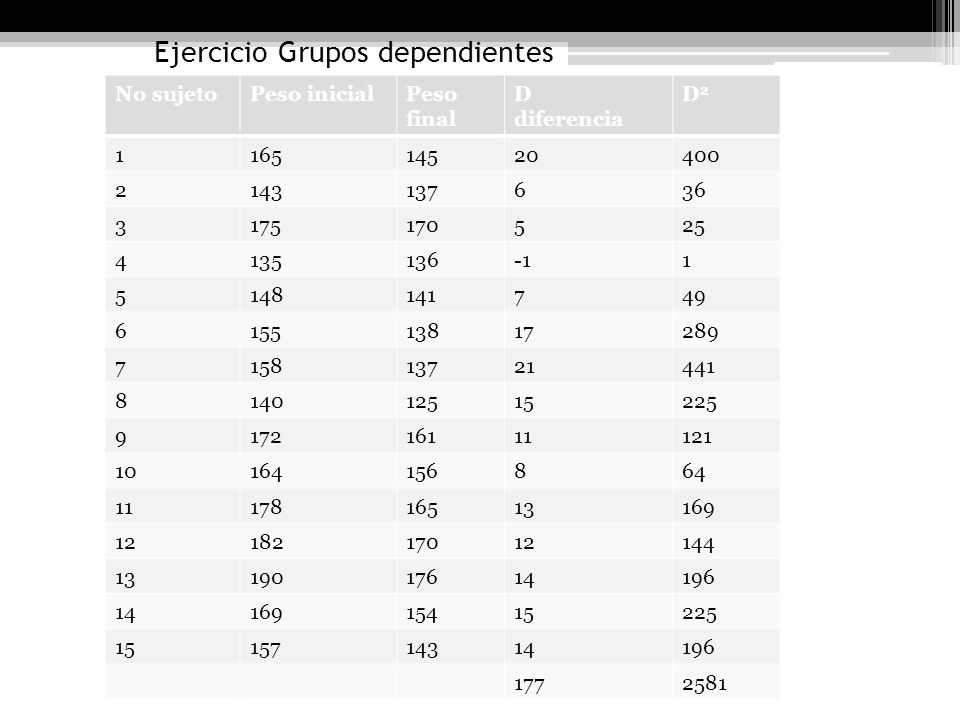 Ejercicio Grupos dependientes No sujetoPeso inicialPeso final D diferencia D2D2 116514520400 2143137636 3175170525 41351361 5148141749 615513817289 71