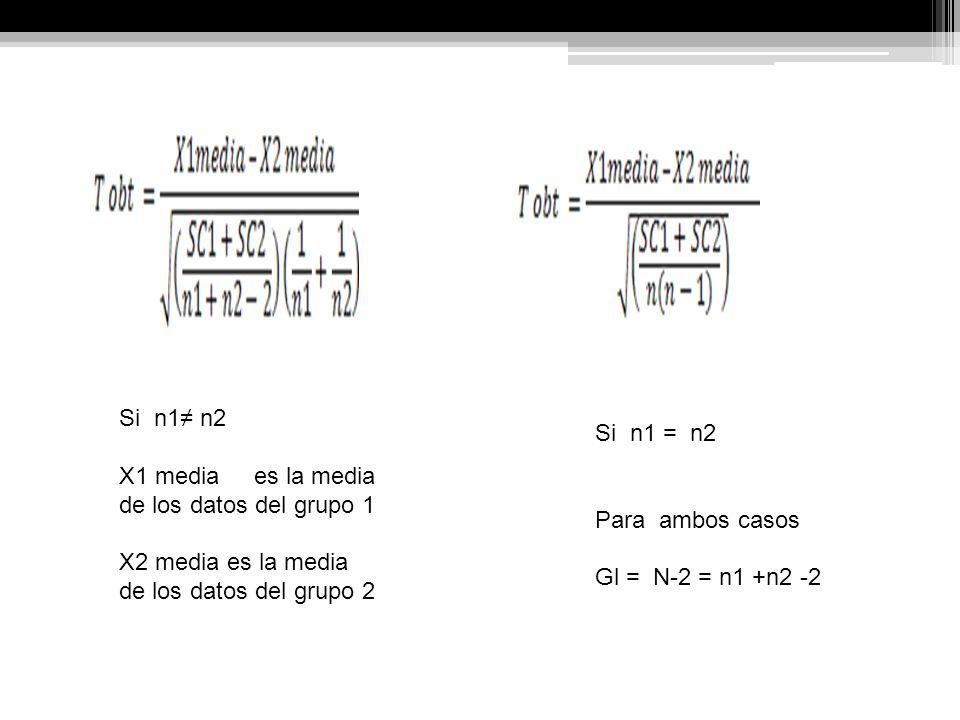 Si n1 n2 X1 media es la media de los datos del grupo 1 X2 media es la media de los datos del grupo 2 Si n1 = n2 Para ambos casos Gl = N-2 = n1 +n2 -2