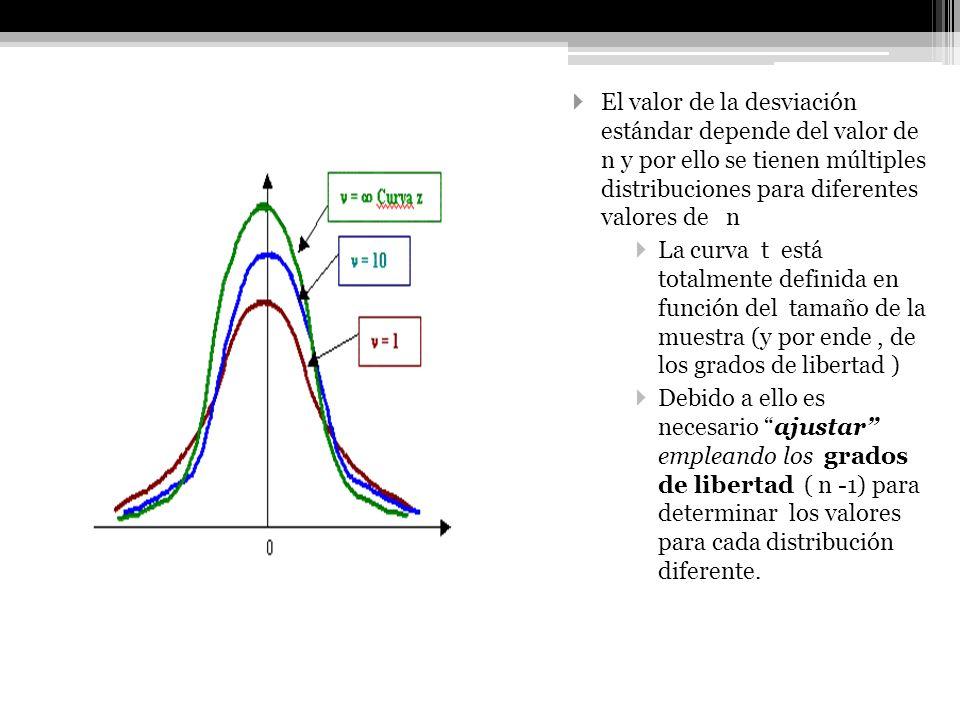 Distribución t Hay que considerar que, conforme el tamaño de la muestra aumenta, la curva t se vuelve más semejante a la curva normal de la distribución z ( muestras mayores a 30).