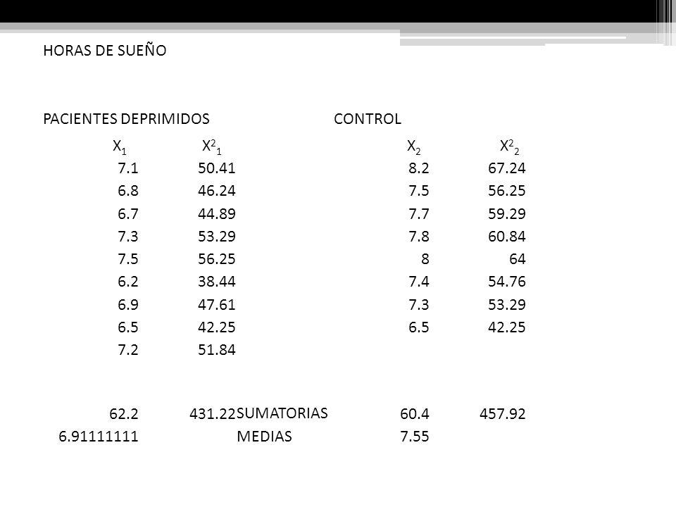 HORAS DE SUEÑO PACIENTES DEPRIMIDOSCONTROL X 1 X 2 1 X 2 X 2 2 7.150.418.267.24 6.846.247.556.25 6.744.897.759.29 7.353.297.860.84 7.556.25864 6.238.4
