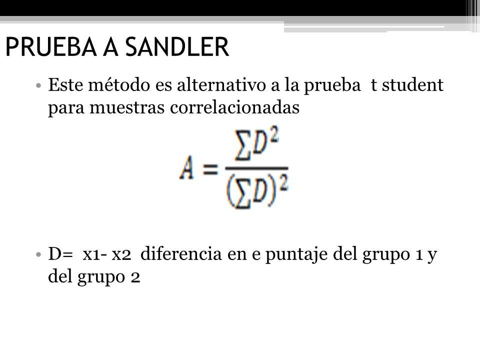 PRUEBA A SANDLER Este método es alternativo a la prueba t student para muestras correlacionadas D= x1- x2 diferencia en e puntaje del grupo 1 y del gr