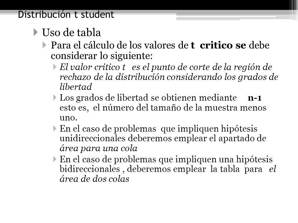 Distribución t student Uso de tabla Para el cálculo de los valores de t critico se debe considerar lo siguiente: El valor critico t es el punto de cor
