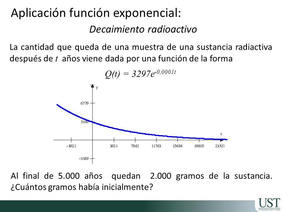 La cantidad que queda de una muestra de una sustancia radiactiva después de t años viene dada por una función de la forma Aplicación función exponenci