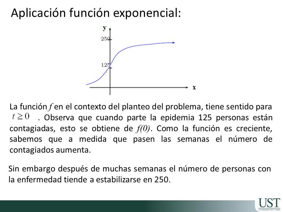 La función f en el contexto del planteo del problema, tiene sentido para. Observa que cuando parte la epidemia 125 personas están contagiadas, esto se