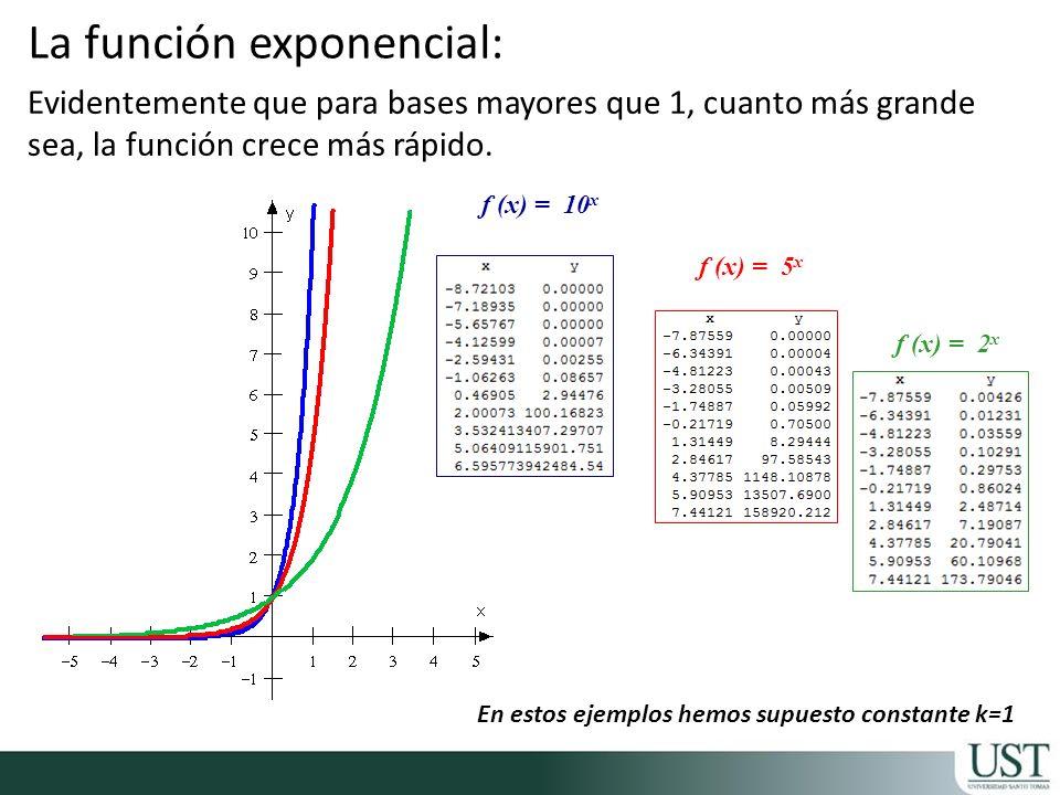 La función exponencial: Evidentemente que para bases mayores que 1, cuanto más grande sea, la función crece más rápido. f (x) = 10 x f (x) = 5 x f (x)