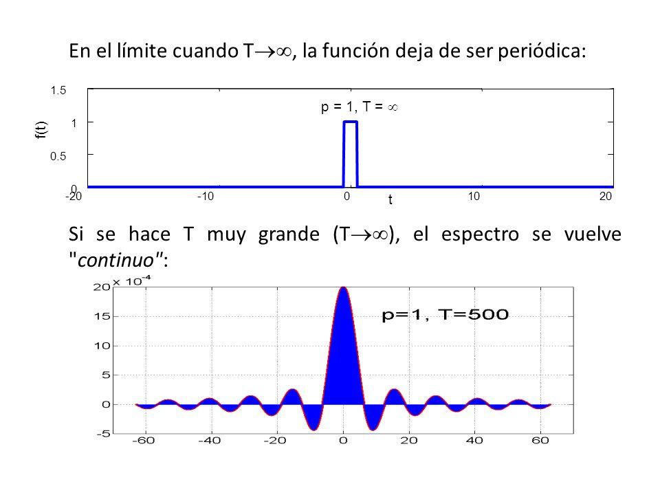 En el límite cuando T, la función deja de ser periódica: -20-1001020 0 0.5 1 1.5 p = 1, T = t f(t) Si se hace T muy grande (T ), el espectro se vuelve