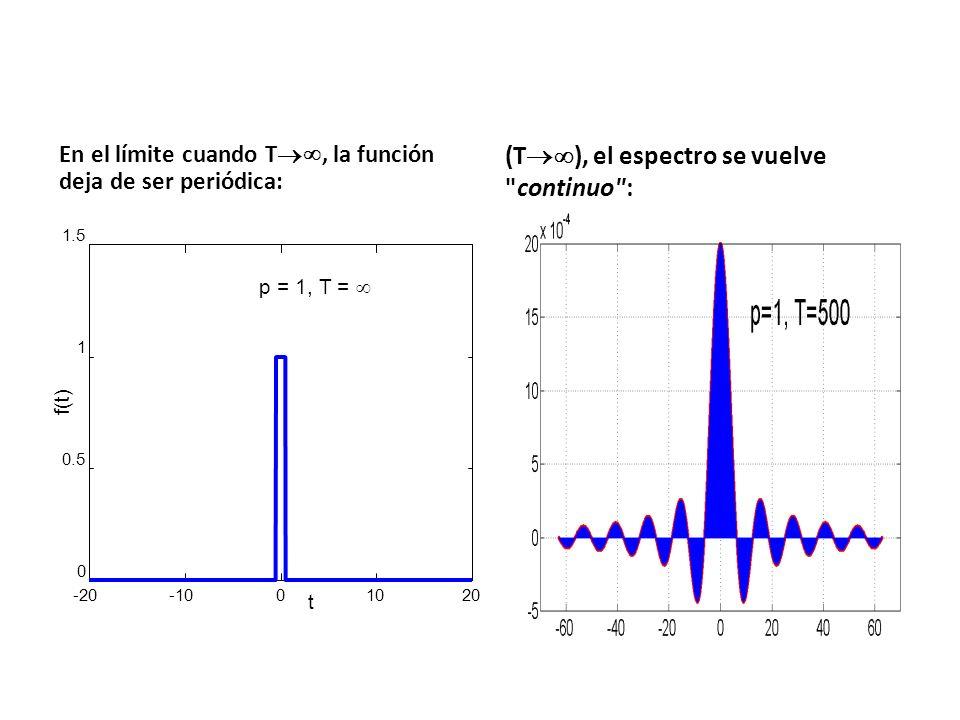 En el límite cuando T, la función deja de ser periódica: (T ), el espectro se vuelve continuo : -20-1001020 0 0.5 1 1.5 p = 1, T = t f(t)