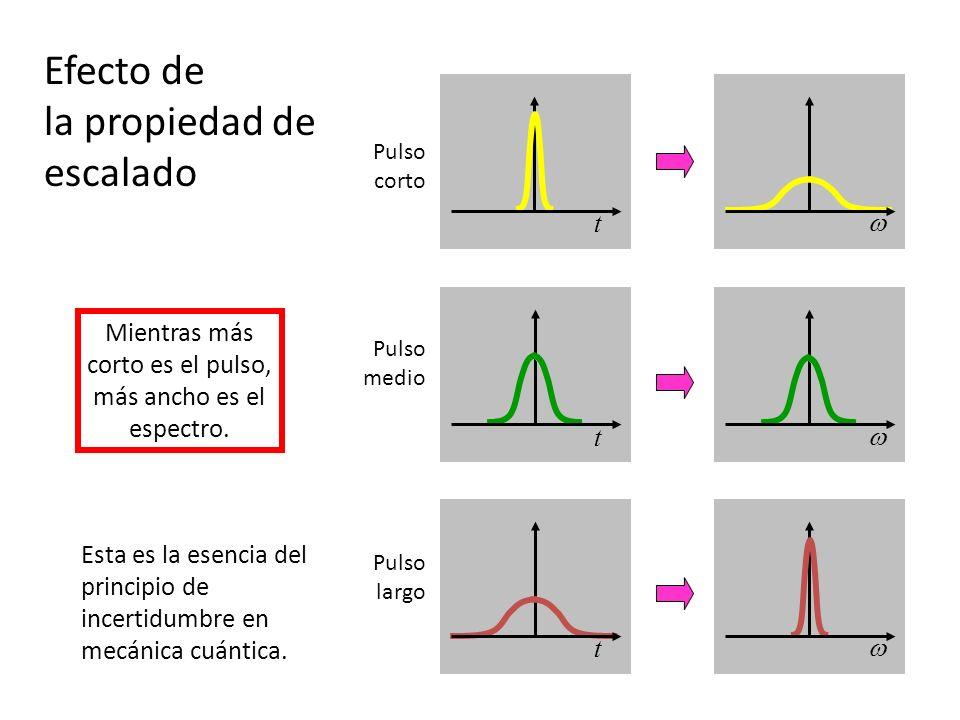 Efecto de la propiedad de escalado Pulso corto Pulso medio Pulso largo Mientras más corto es el pulso, más ancho es el espectro. Esta es la esencia de