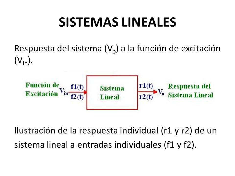 Respuesta del sistema (V o ) a la función de excitación (V in ). Ilustración de la respuesta individual (r1 y r2) de un sistema lineal a entradas indi