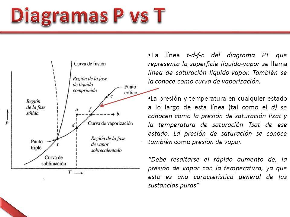 La línea t-d-f-c del diagrama PT que representa la superficie líquido-vapor se llama línea de saturación líquido-vapor.