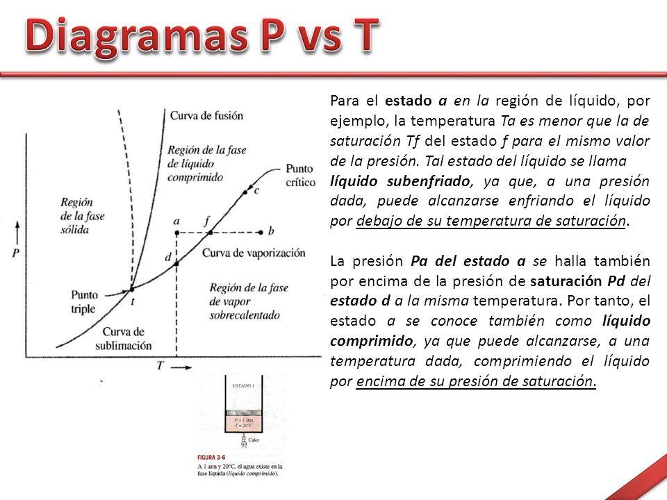 Para el estado a en la región de líquido, por ejemplo, la temperatura Ta es menor que la de saturación Tf del estado f para el mismo valor de la presión.