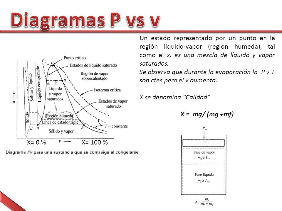 Un estado representado por un punto en la región líquido-vapor (región húmeda), tal como el x, es una mezcla de líquido y vapor saturados.