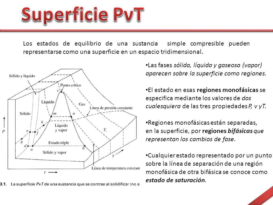 Los estados de equilibrio de una sustancia simple compresible pueden representarse como una superficie en un espacio tridimensional.