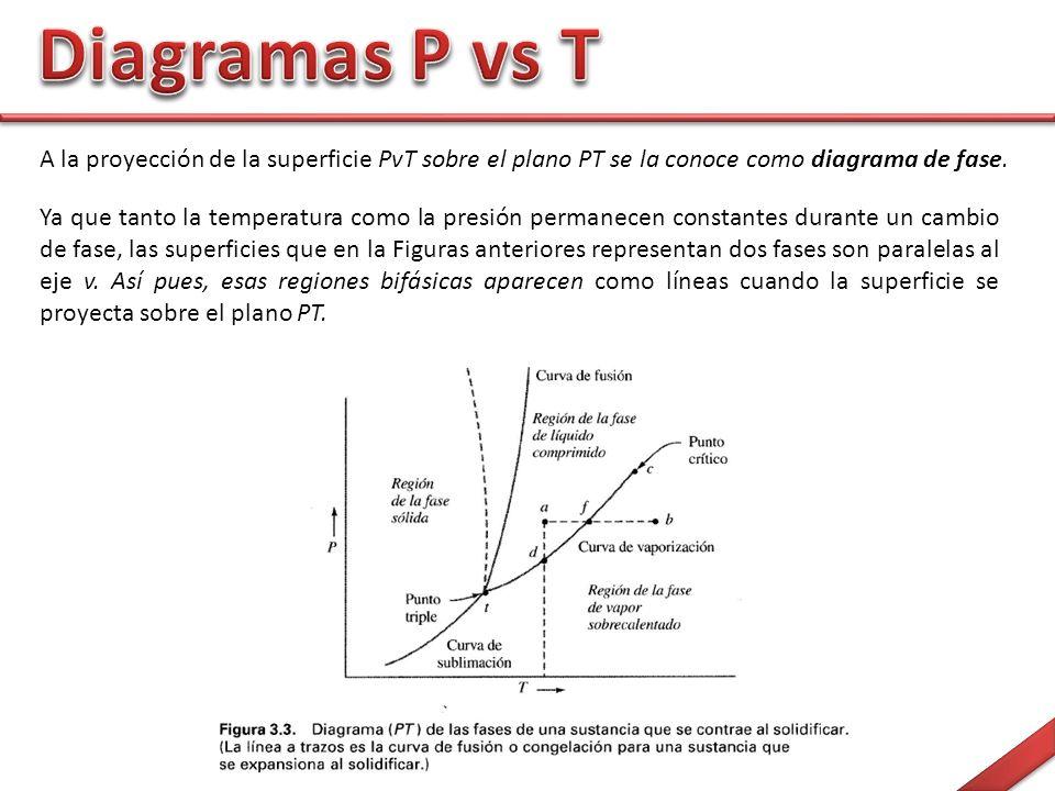 A la proyección de la superficie PvT sobre el plano PT se la conoce como diagrama de fase.