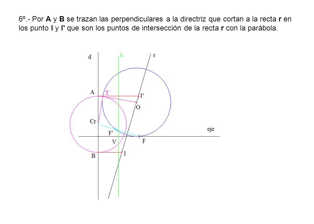 6º.- Por A y B se trazan las perpendiculares a la directriz que cortan a la recta r en los punto I y I' que son los puntos de intersección de la recta