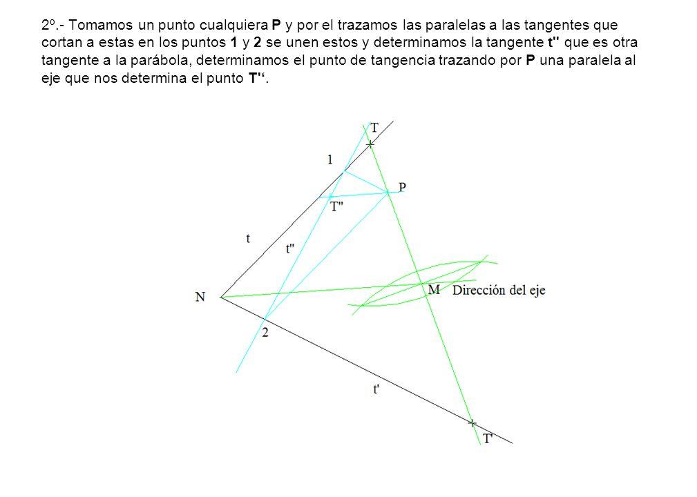 2º.- Tomamos un punto cualquiera P y por el trazamos las paralelas a las tangentes que cortan a estas en los puntos 1 y 2 se unen estos y determinamos la tangente t que es otra tangente a la parábola, determinamos el punto de tangencia trazando por P una paralela al eje que nos determina el punto T .