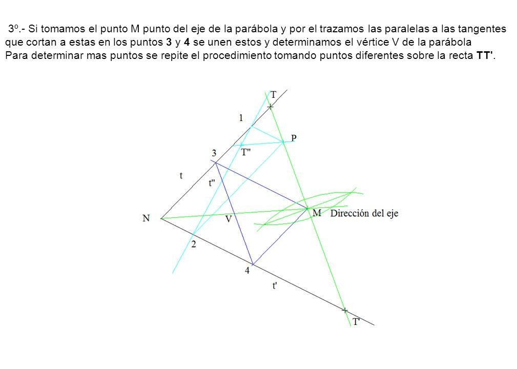 3º.- Si tomamos el punto M punto del eje de la parábola y por el trazamos las paralelas a las tangentes que cortan a estas en los puntos 3 y 4 se unen