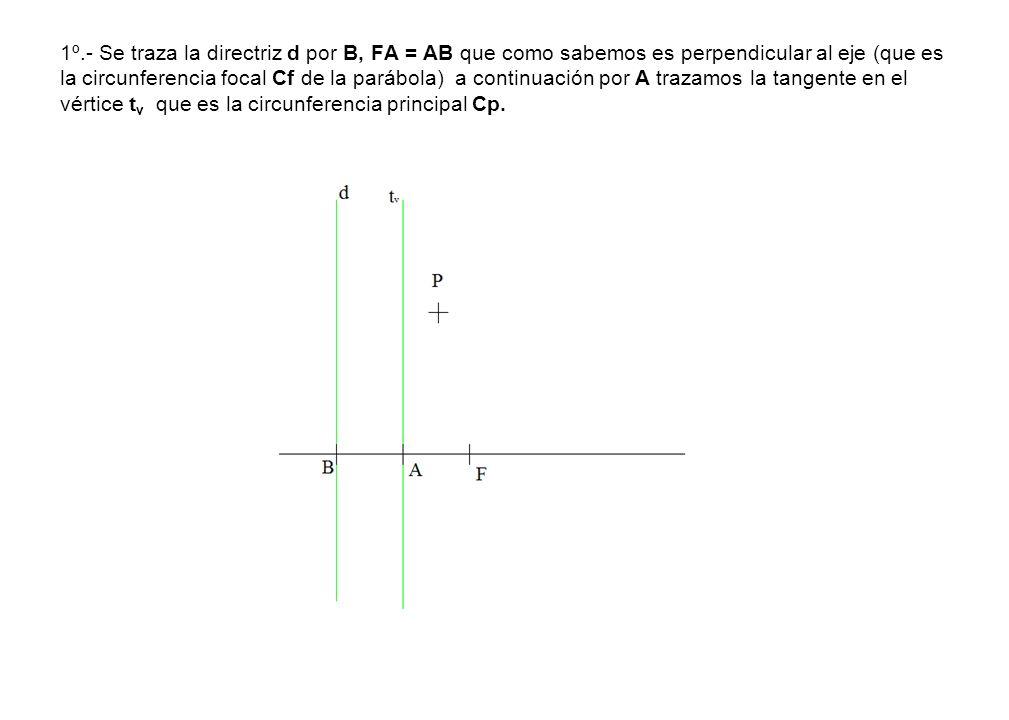 1º.- Se traza la directriz d por B, FA = AB que como sabemos es perpendicular al eje (que es la circunferencia focal Cf de la parábola) a continuación