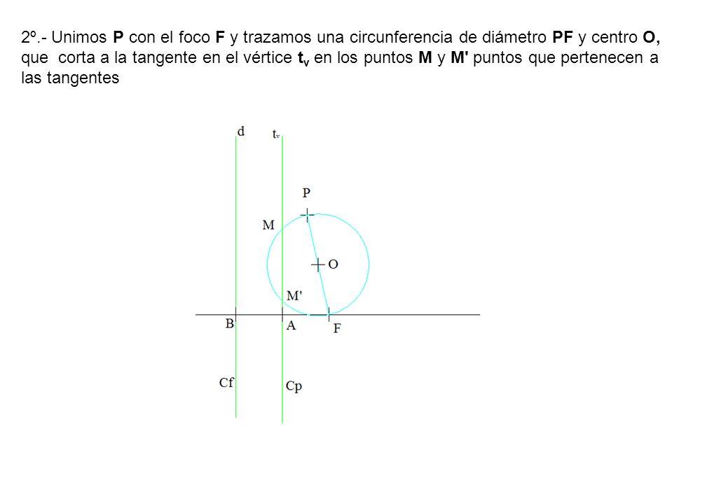 2º.- Unimos P con el foco F y trazamos una circunferencia de diámetro PF y centro O, que corta a la tangente en el vértice t v en los puntos M y M' pu