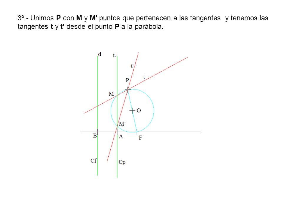 3º.- Unimos P con M y M' puntos que pertenecen a las tangentes y tenemos las tangentes t y t' desde el punto P a la parábola.