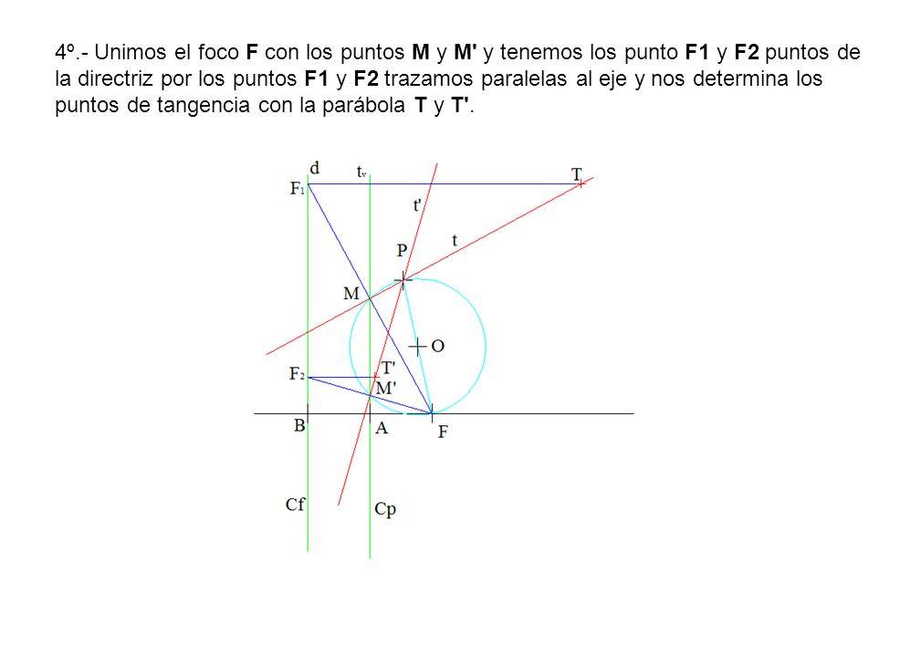 4º.- Unimos el foco F con los puntos M y M y tenemos los punto F1 y F2 puntos de la directriz por los puntos F1 y F2 trazamos paralelas al eje y nos determina los puntos de tangencia con la parábola T y T .