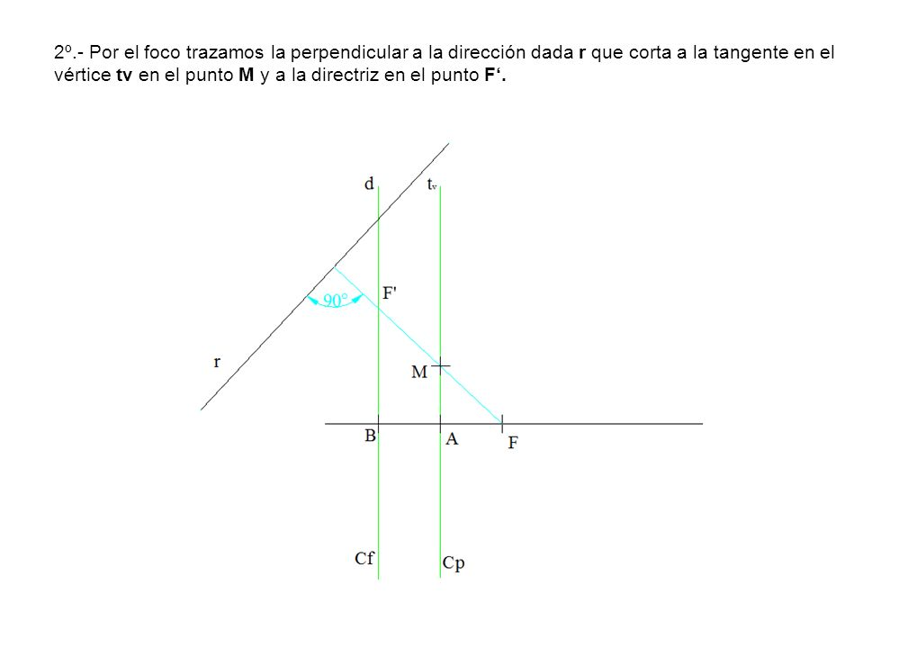 2º.- Por el foco trazamos la perpendicular a la dirección dada r que corta a la tangente en el vértice tv en el punto M y a la directriz en el punto F.