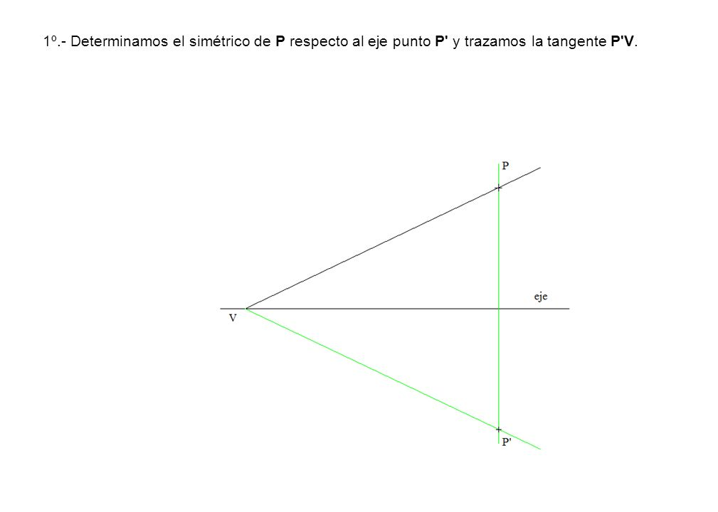 1º.- Determinamos el simétrico de P respecto al eje punto P' y trazamos la tangente P'V.