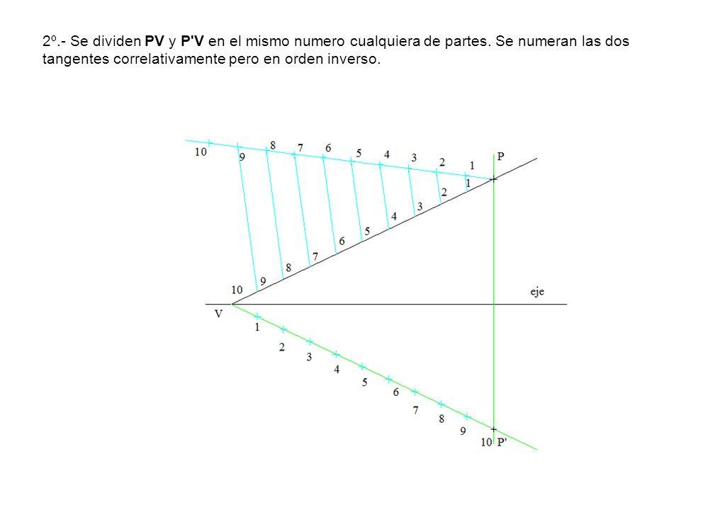 2º.- Se dividen PV y P'V en el mismo numero cualquiera de partes. Se numeran las dos tangentes correlativamente pero en orden inverso.