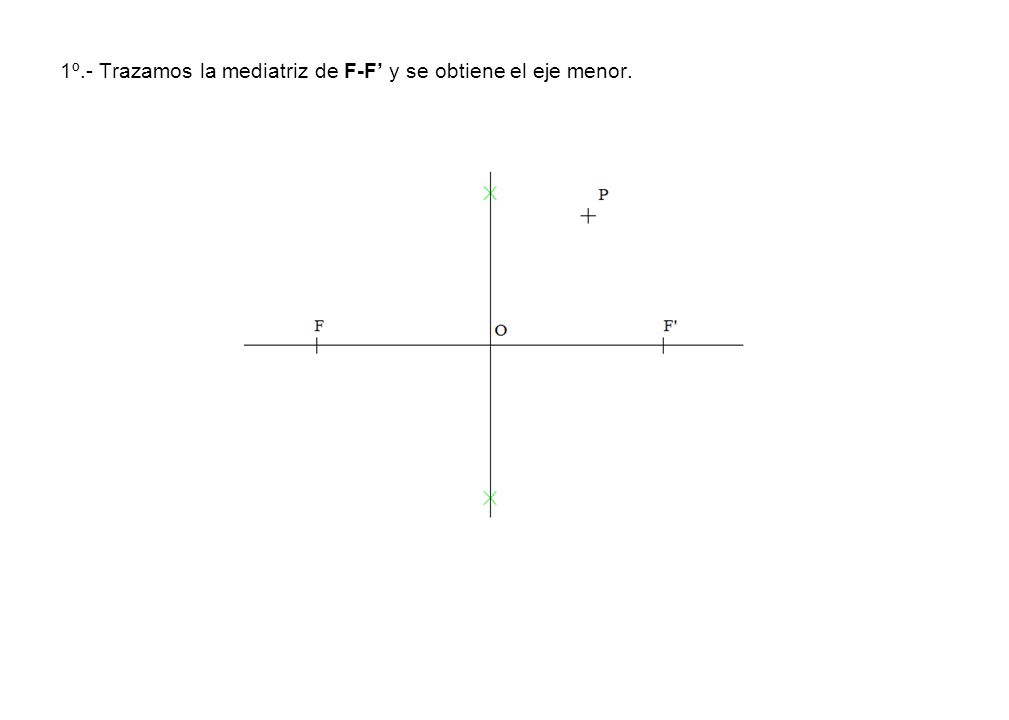 1º.- Trazamos la mediatriz de F-F y se obtiene el eje menor.