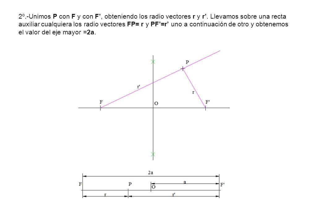 2º.-Unimos P con F y con F, obteniendo los radio vectores r y r. Llevamos sobre una recta auxiliar cualquiera los radio vectores FP= r y PF=r uno a co