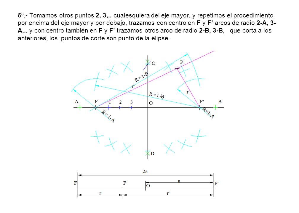6º.- Tomamos otros puntos 2, 3,.. cualesquiera del eje mayor, y repetimos el procedimiento por encima del eje mayor y por debajo, trazamos con centro