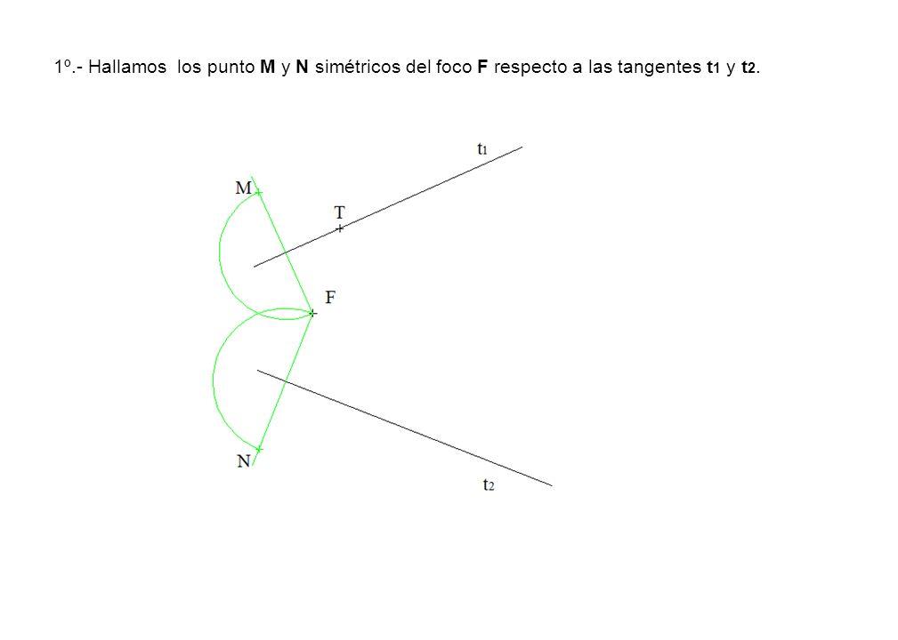 1º.- Hallamos los punto M y N simétricos del foco F respecto a las tangentes t 1 y t 2.