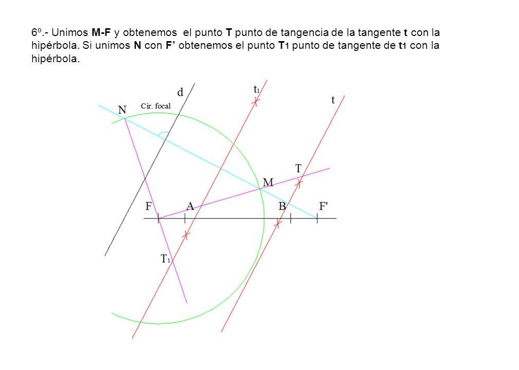6º.- Unimos M-F y obtenemos el punto T punto de tangencia de la tangente t con la hipérbola. Si unimos N con F obtenemos el punto T 1 punto de tangent
