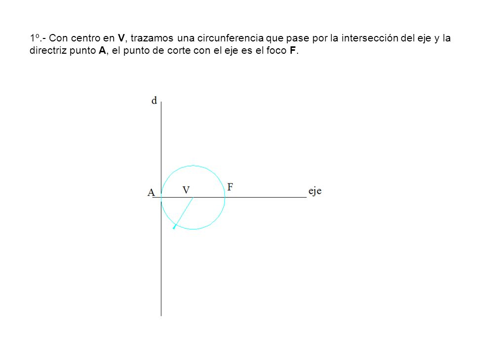 1º.- Con centro en V, trazamos una circunferencia que pase por la intersección del eje y la directriz punto A, el punto de corte con el eje es el foco