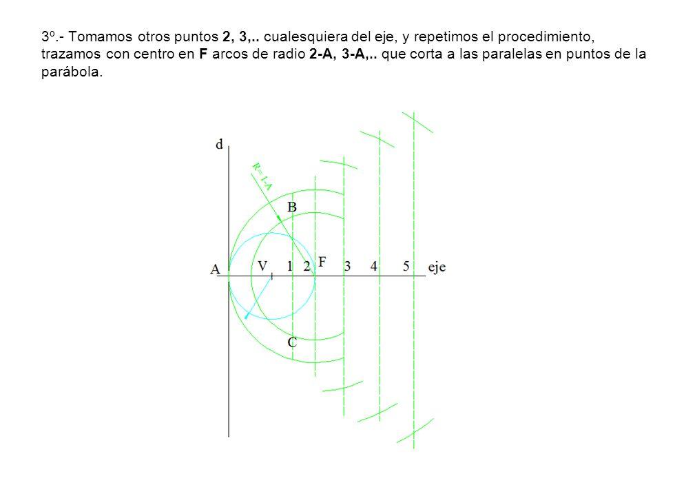 3º.- Tomamos otros puntos 2, 3,.. cualesquiera del eje, y repetimos el procedimiento, trazamos con centro en F arcos de radio 2-A, 3-A,.. que corta a
