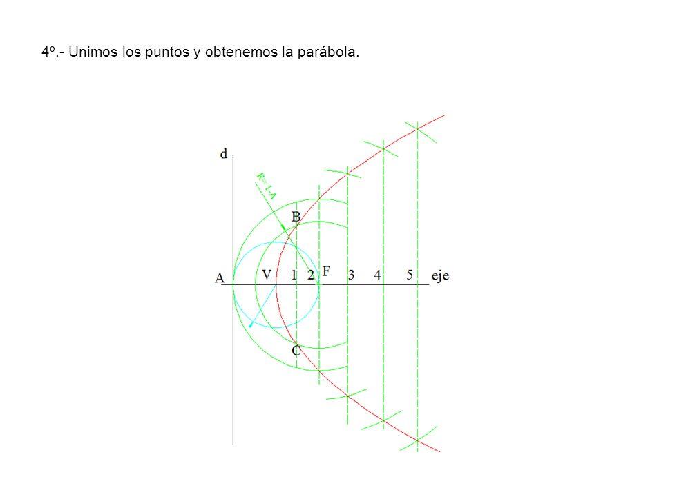 4º.- Unimos los puntos y obtenemos la parábola.
