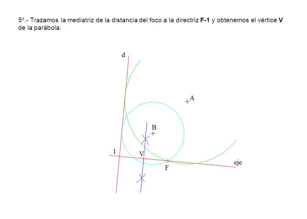 5º.- Trazamos la mediatriz de la distancia del foco a la directriz F-1 y obtenemos el vértice V de la parábola.