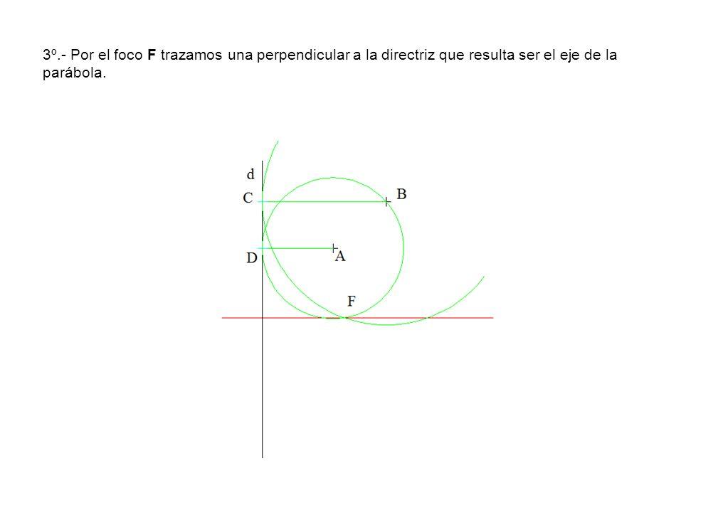 3º.- Por el foco F trazamos una perpendicular a la directriz que resulta ser el eje de la parábola.