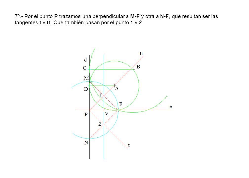 7º.- Por el punto P trazamos una perpendicular a M-F y otra a N-F, que resultan ser las tangentes t y t 1. Que también pasan por el punto 1 y 2.