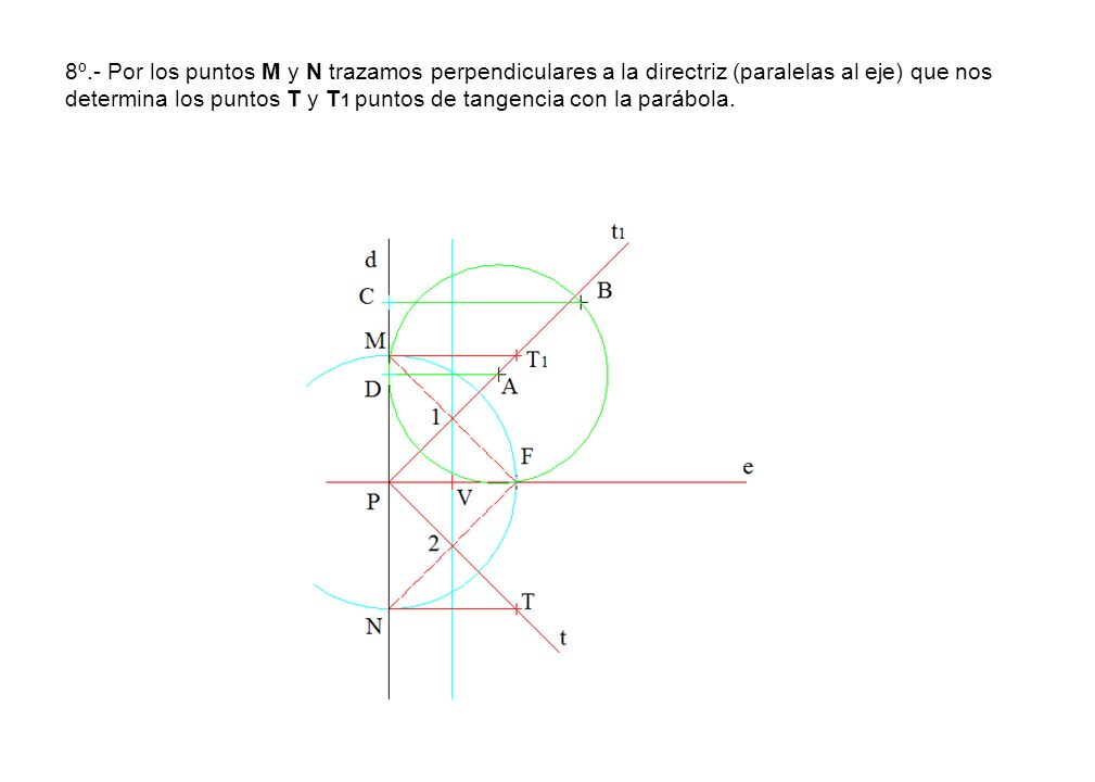 8º.- Por los puntos M y N trazamos perpendiculares a la directriz (paralelas al eje) que nos determina los puntos T y T 1 puntos de tangencia con la p