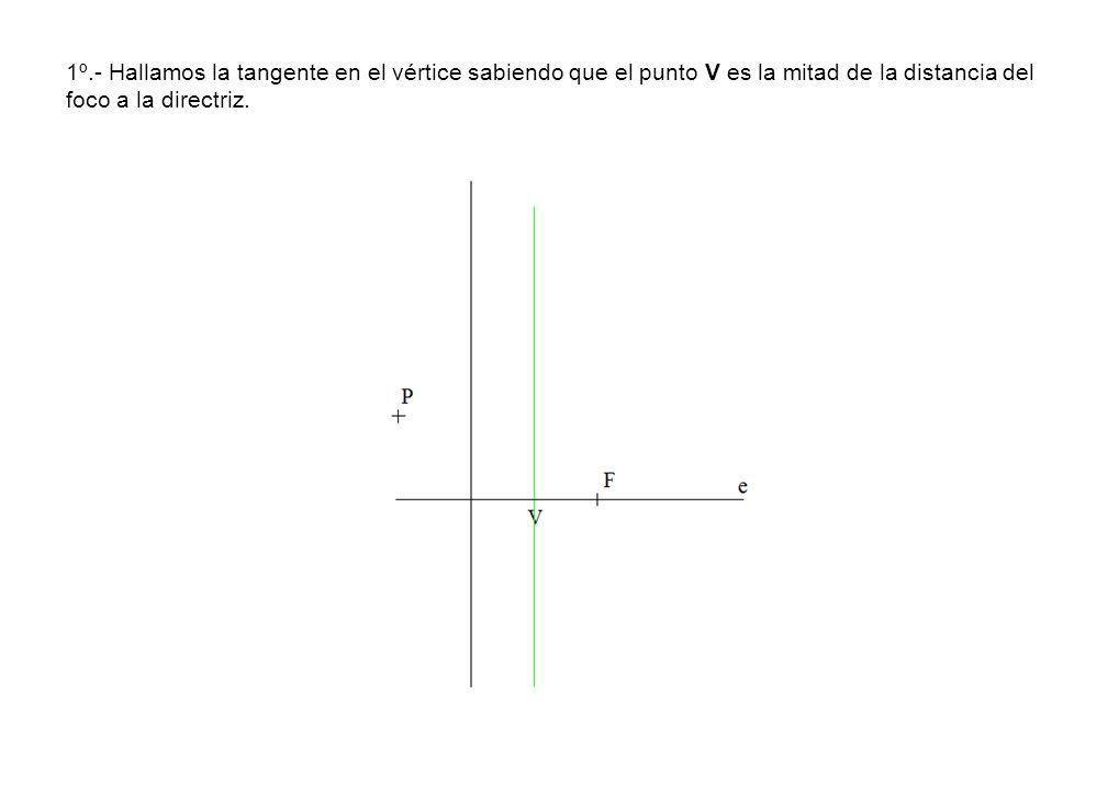 1º.- Hallamos la tangente en el vértice sabiendo que el punto V es la mitad de la distancia del foco a la directriz.