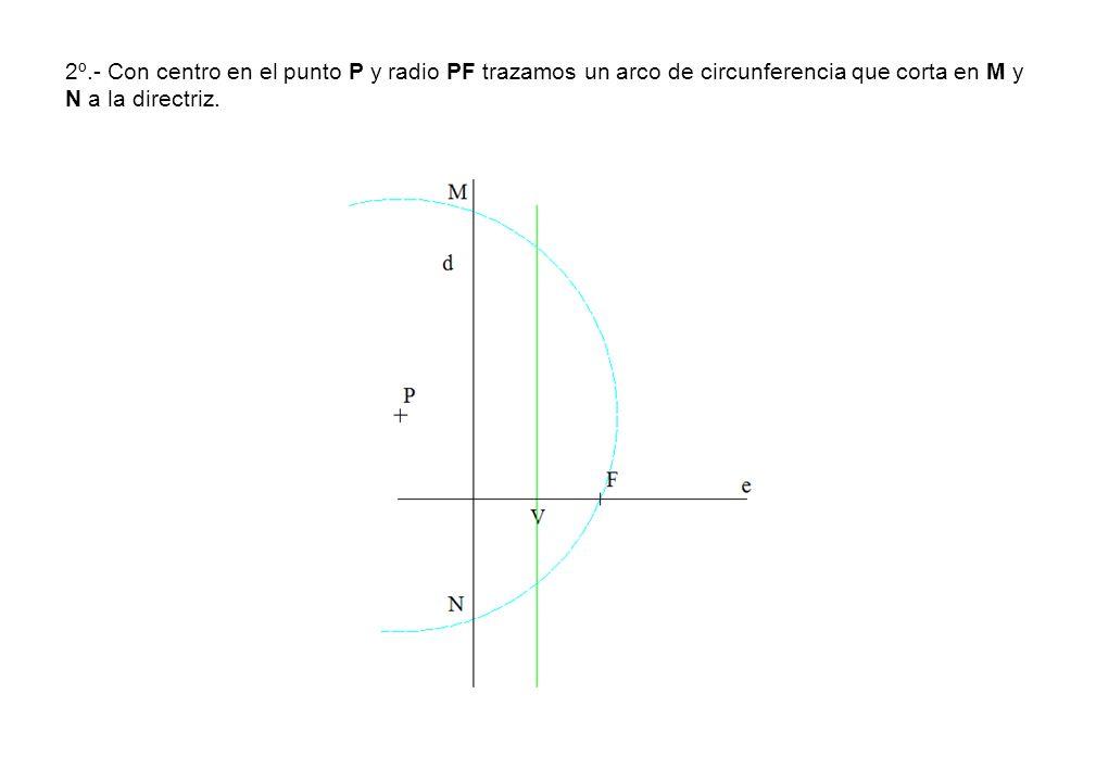 2º.- Con centro en el punto P y radio PF trazamos un arco de circunferencia que corta en M y N a la directriz.